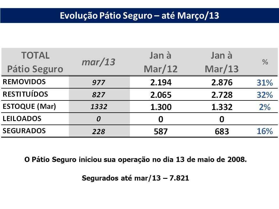 O Pátio Seguro iniciou sua operação no dia 13 de maio de 2008. Segurados até mar/13 – 7.821 Evolução Pátio Seguro – até Março/13