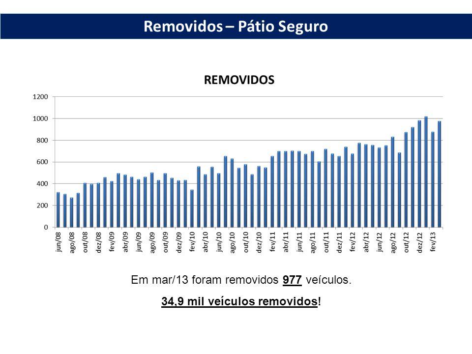 Em mar/13 foram removidos 977 veículos. 34,9 mil veículos removidos! Removidos – Pátio Seguro
