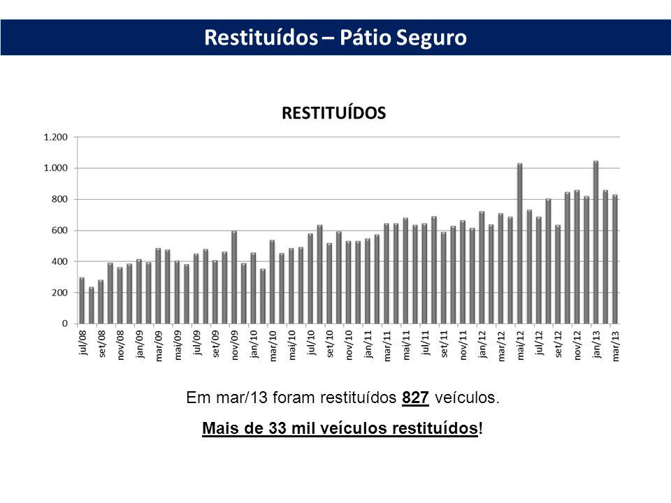 Restituídos – Pátio Seguro Em mar/13 foram restituídos 827 veículos.