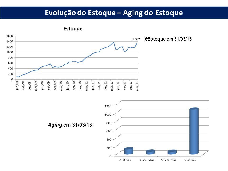 Estoque em 31/03/13 Aging em 31/03/13: Evolução do Estoque – Aging do Estoque
