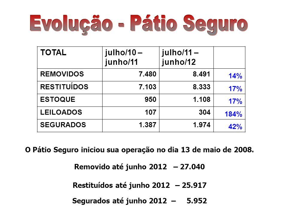 TOTALjulho/10 – junho/11 julho/11 – junho/12 REMOVIDOS7.4808.491 14% RESTITUÍDOS7.1038.333 17% ESTOQUE9501.108 17% LEILOADOS107304 184% SEGURADOS1.3871.974 42%