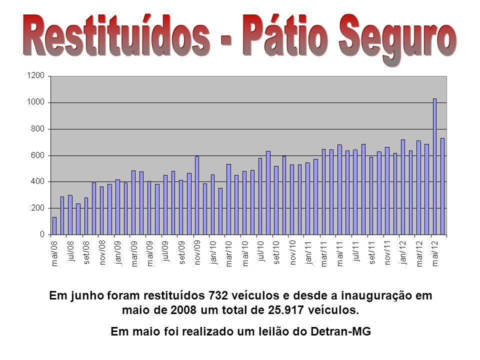 Em junho foram restituídos 732 veículos e desde a inauguração em maio de 2008 um total de 25.917 veículos. Em maio foi realizado um leilão do Detran-M