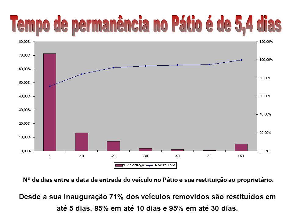 Nº de dias entre a data de entrada do veículo no Pátio e sua restituição ao proprietário. Desde a sua inauguração 71% dos veículos removidos são resti
