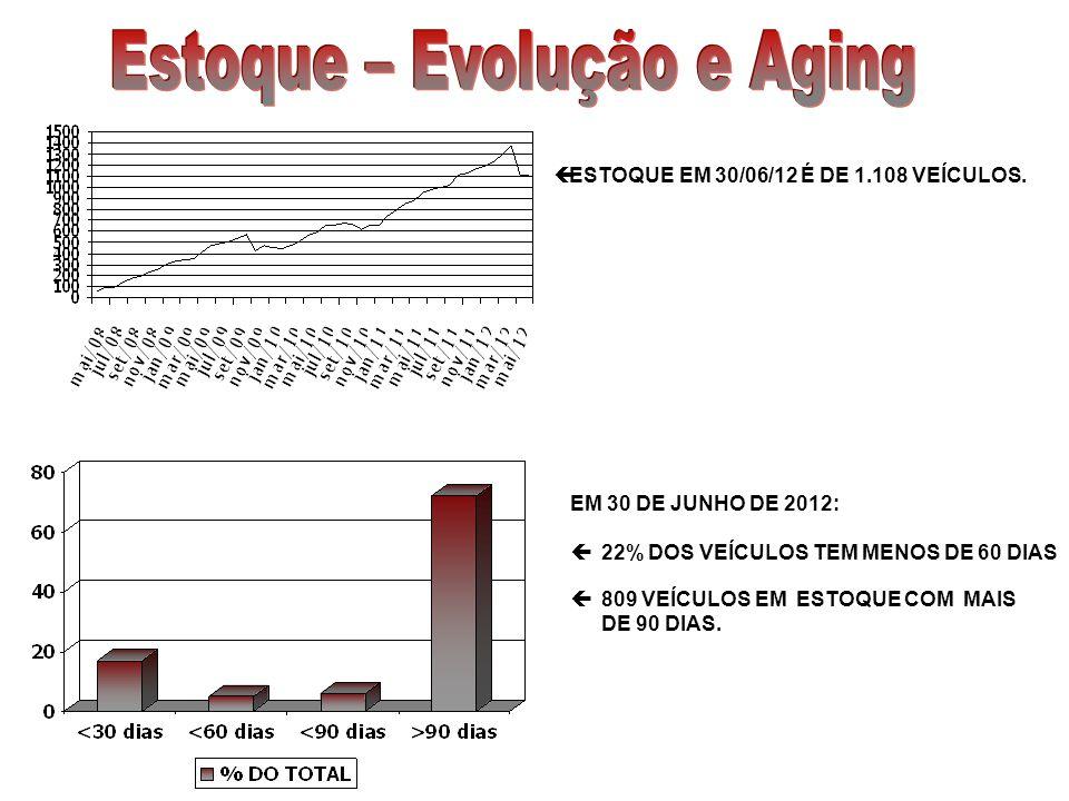 ESTOQUE EM 30/06/12 É DE 1.108 VEÍCULOS. EM 30 DE JUNHO DE 2012: 22% DOS VEÍCULOS TEM MENOS DE 60 DIAS 809 VEÍCULOS EM ESTOQUE COM MAIS DE 90 DIAS.