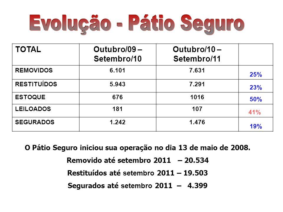 Em setembro foram removidos 606 veículos e desde a inauguração em maio de 2008 um total de 20.534 veículos