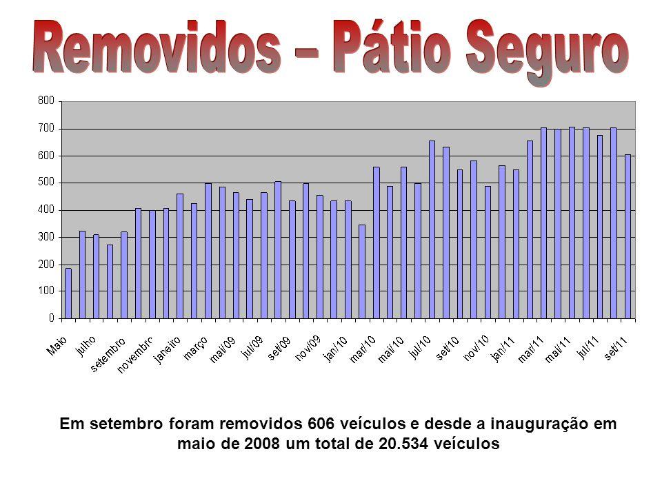 Em setembro foram restituídos 588 veículos e desde a inauguração em maio de 2008 um total de 19.503 veículos