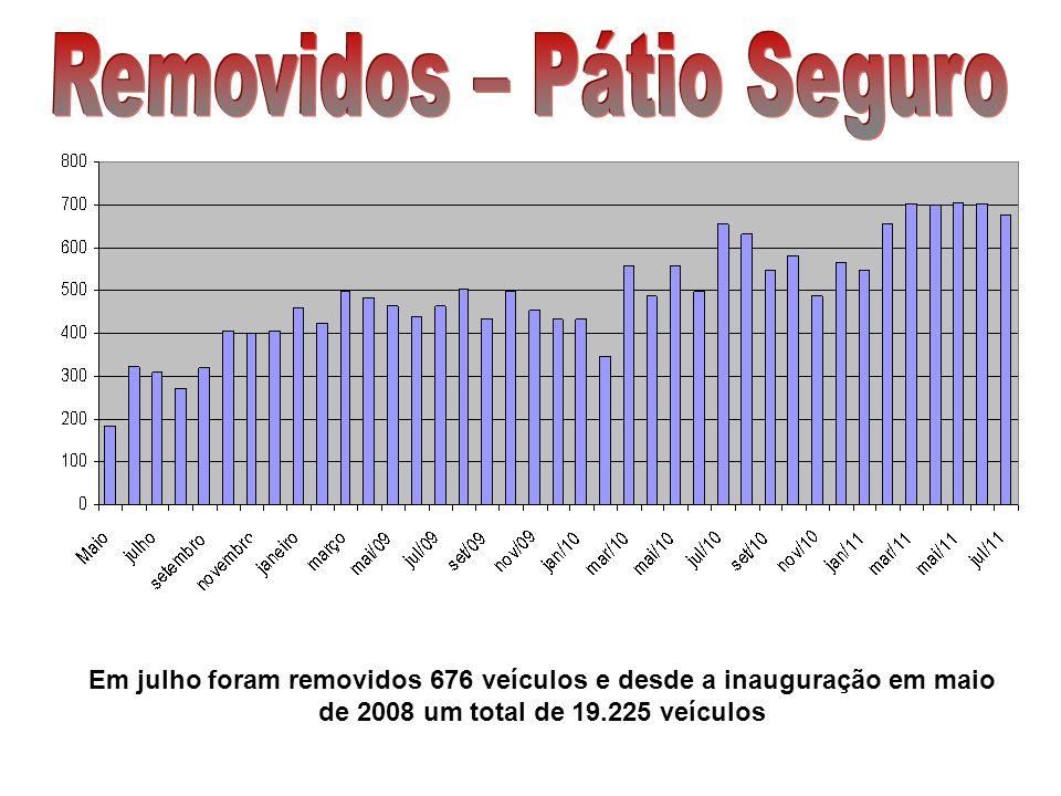 Em julho foram removidos 676 veículos e desde a inauguração em maio de 2008 um total de 19.225 veículos