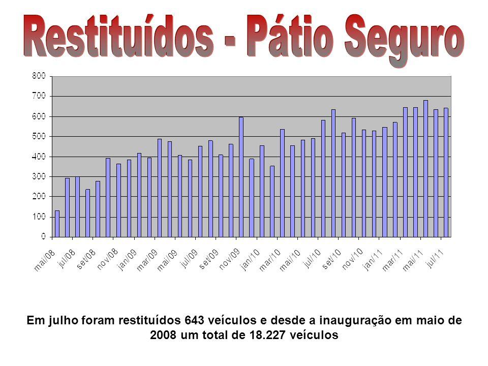 Em julho foram restituídos 643 veículos e desde a inauguração em maio de 2008 um total de 18.227 veículos