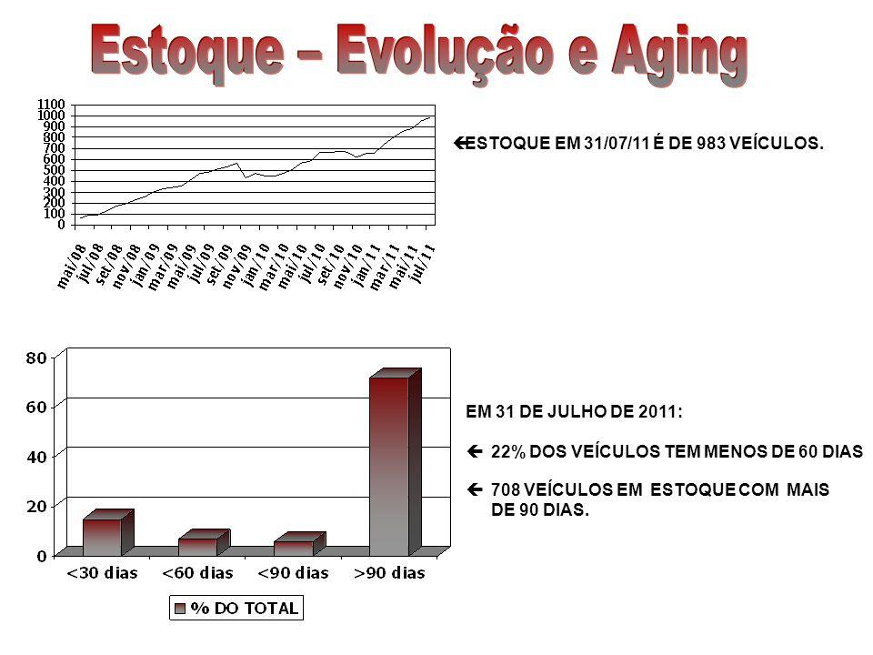 ESTOQUE EM 31/07/11 É DE 983 VEÍCULOS. EM 31 DE JULHO DE 2011: 22% DOS VEÍCULOS TEM MENOS DE 60 DIAS 708 VEÍCULOS EM ESTOQUE COM MAIS DE 90 DIAS.