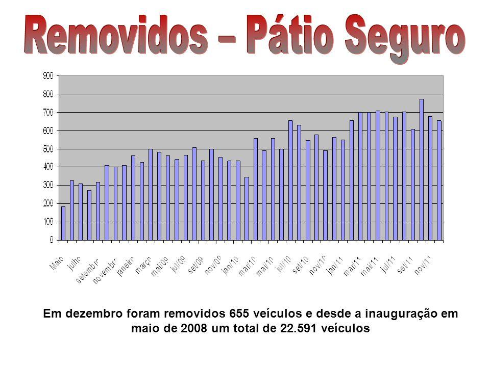 Em dezembro foram removidos 655 veículos e desde a inauguração em maio de 2008 um total de 22.591 veículos