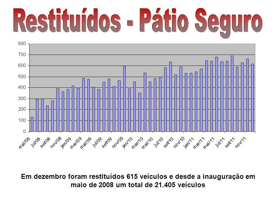 Em dezembro foram restituídos 615 veículos e desde a inauguração em maio de 2008 um total de 21.405 veículos