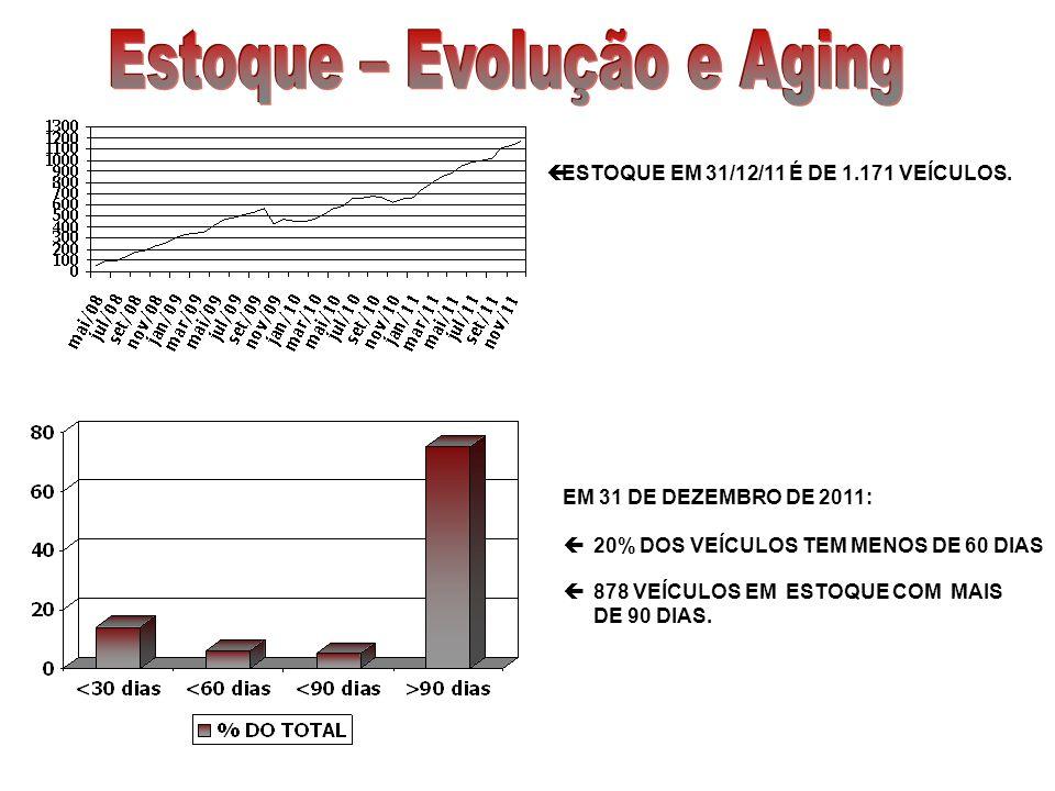 ESTOQUE EM 31/12/11 É DE 1.171 VEÍCULOS.