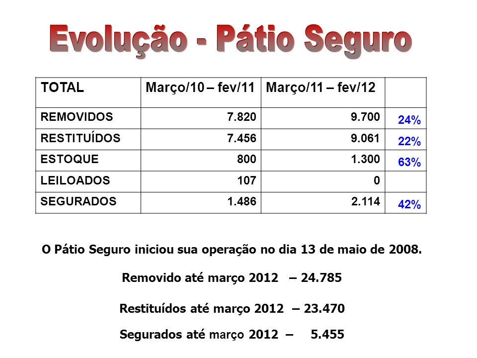 TOTALMarço/10 – fev/11Março/11 – fev/12 REMOVIDOS7.8209.700 24% RESTITUÍDOS7.4569.061 22% ESTOQUE8001.300 63% LEILOADOS1070 SEGURADOS1.4862.114 42%