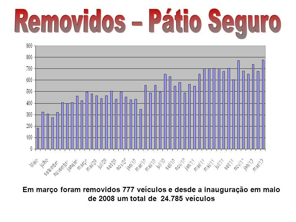 Em março foram restituídos 709 veículos e desde a inauguração em maio de 2008 um total de 23.470 veículos