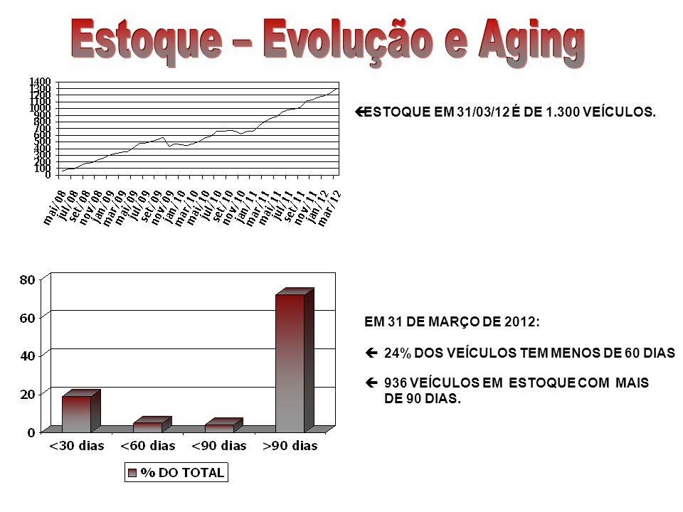 ESTOQUE EM 31/03/12 É DE 1.300 VEÍCULOS. EM 31 DE MARÇO DE 2012: 24% DOS VEÍCULOS TEM MENOS DE 60 DIAS 936 VEÍCULOS EM ESTOQUE COM MAIS DE 90 DIAS.