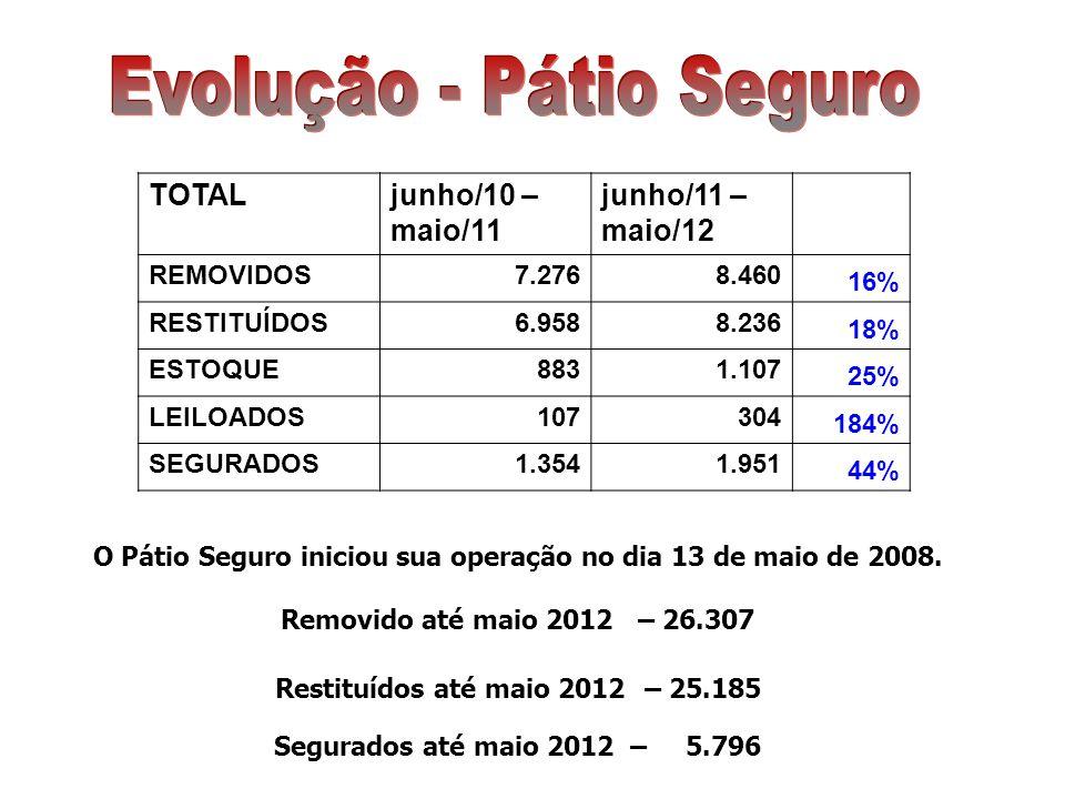 TOTALjunho/10 – maio/11 junho/11 – maio/12 REMOVIDOS7.2768.460 16% RESTITUÍDOS6.9588.236 18% ESTOQUE8831.107 25% LEILOADOS107304 184% SEGURADOS1.3541.