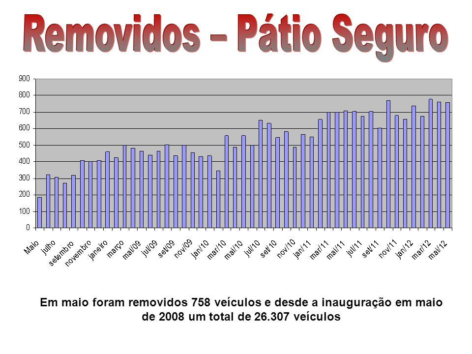 Em maio foram removidos 758 veículos e desde a inauguração em maio de 2008 um total de 26.307 veículos