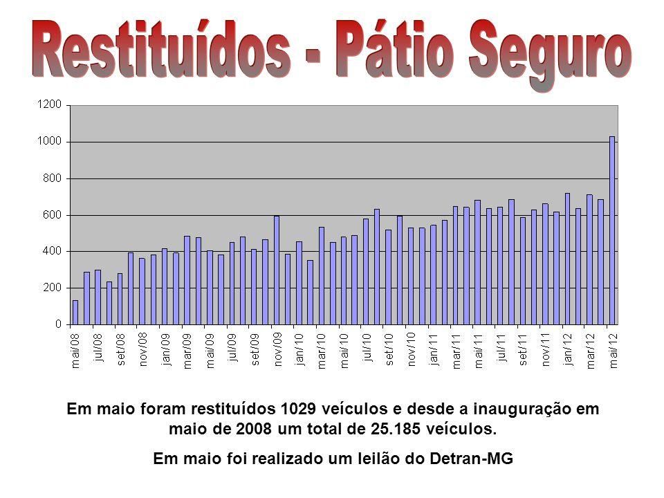Em maio foram restituídos 1029 veículos e desde a inauguração em maio de 2008 um total de 25.185 veículos. Em maio foi realizado um leilão do Detran-M