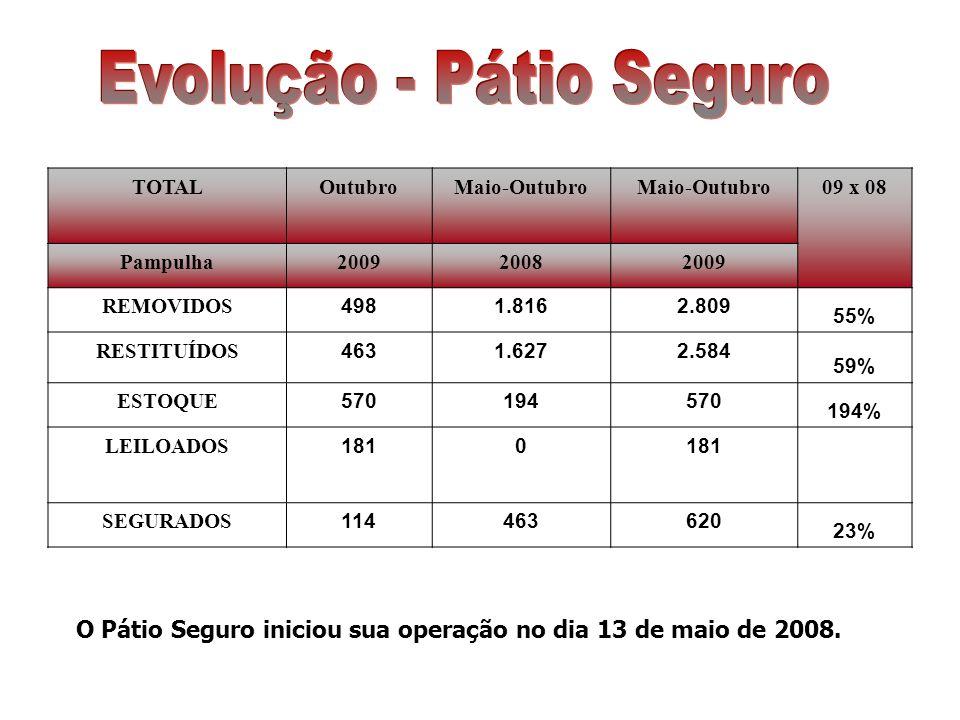 O Pátio Seguro iniciou sua operação no dia 13 de maio de 2008. TOTALOutubroMaio-Outubro 09 x 08 Pampulha200920082009 REMOVIDOS 4981.8162.809 55% RESTI