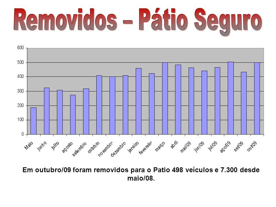 Em outubro/09 foram removidos para o Patio 498 veículos e 7.300 desde maio/08.