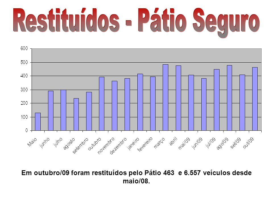 Em outubro/09 foram restituídos pelo Pátio 463 e 6.557 veículos desde maio/08.