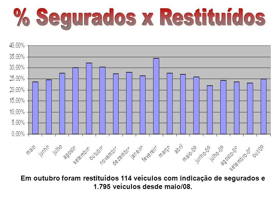 Em outubro foram restituídos 114 veículos com indicação de segurados e 1.795 veículos desde maio/08.