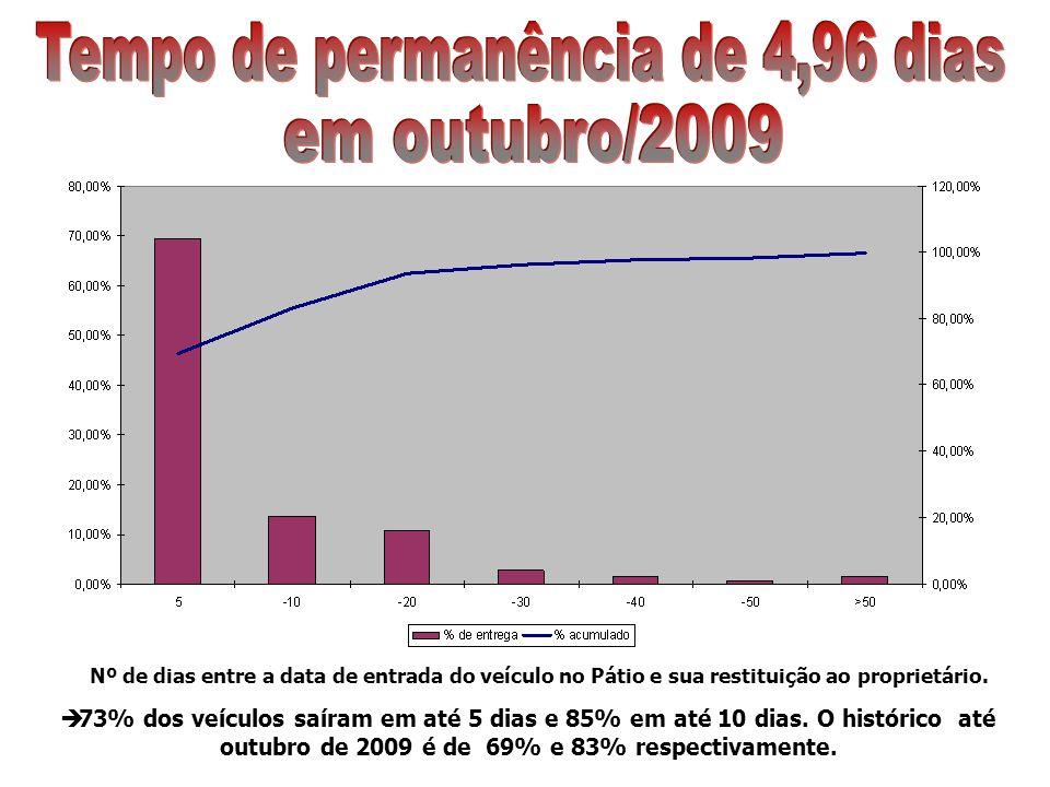 Nº de dias entre a data de entrada do veículo no Pátio e sua restituição ao proprietário. 73% dos veículos saíram em até 5 dias e 85% em até 10 dias.
