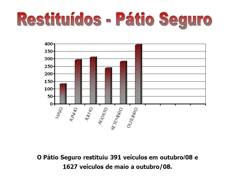 O Pátio Seguro restituiu 391 veículos em outubro / 08 e 1627 veículos de maio a outubro/08.