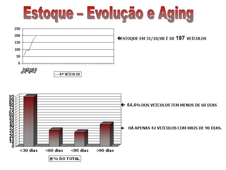 ESTOQUE EM 31/10/08 É DE 197 VEÍCULOS 64,4 % DOS VEÍCULOS TEM MENOS DE 60 DIAS HÁ APENAS 42 VEÍCULOS COM MAIS DE 90 DIAS.
