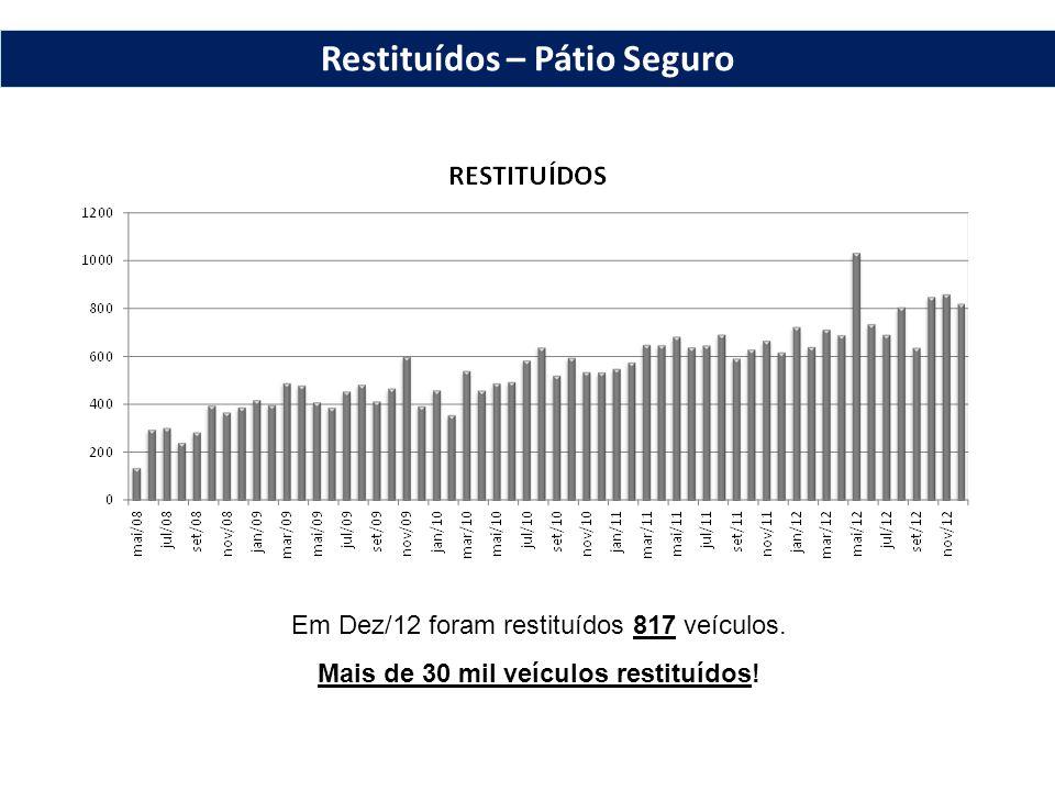 Nº de dias entre a data de entrada do veículo no Pátio e sua restituição ao proprietário no mês de Nov/12.