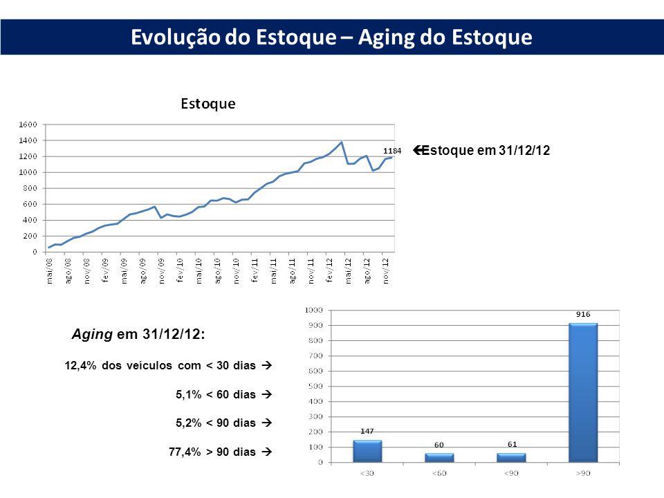 Estoque em 31/12/12 Aging em 31/12/12: 12,4% dos veículos com < 30 dias 5,1% < 60 dias 5,2% < 90 dias 77,4% > 90 dias Evolução do Estoque – Aging do Estoque