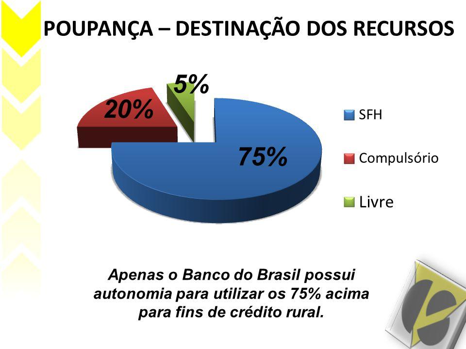 POUPANÇA – DESTINAÇÃO DOS RECURSOS Apenas o Banco do Brasil possui autonomia para utilizar os 75% acima para fins de crédito rural. 75% 20% 5%