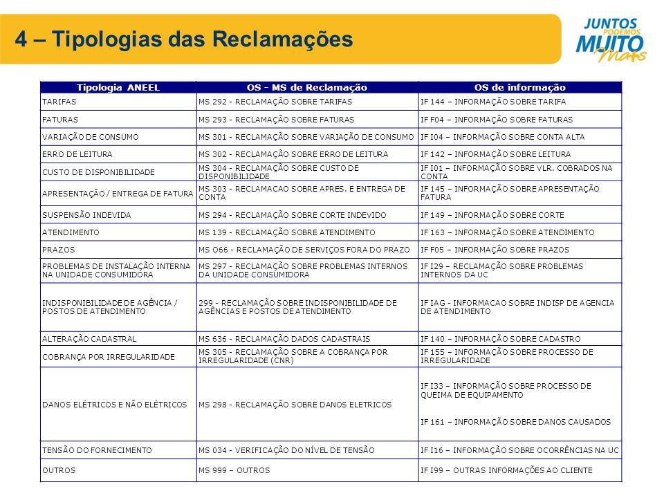 4 – Tipologias das Reclamações Tipologia ANEELOS - MS de ReclamaçãoOS de informação TARIFASMS 292 - RECLAMAÇÃO SOBRE TARIFASIF 144 – INFORMAÇÃO SOBRE TARIFA FATURASMS 293 - RECLAMAÇÃO SOBRE FATURASIF F04 – INFORMAÇÃO SOBRE FATURAS VARIAÇÃO DE CONSUMOMS 301 - RECLAMAÇÃO SOBRE VARIAÇÃO DE CONSUMOIF I04 – INFORMAÇÃO SOBRE CONTA ALTA ERRO DE LEITURAMS 302 - RECLAMAÇÃO SOBRE ERRO DE LEITURAIF 142 – INFORMAÇÃO SOBRE LEITURA CUSTO DE DISPONIBILIDADE MS 304 - RECLAMAÇÃO SOBRE CUSTO DE DISPONIBILIDADE IF I01 – INFORMAÇÃO SOBRE VLR.