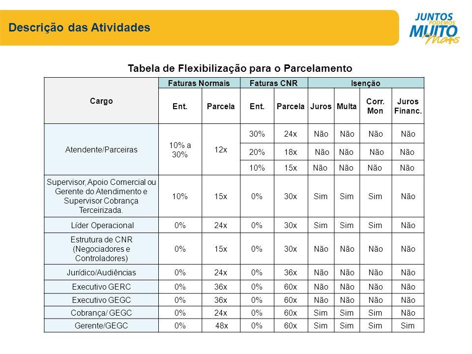 Tabela de Flexibilização para o Parcelamento Cargo Faturas NormaisFaturas CNRIsenção Ent.ParcelaEnt.ParcelaJurosMulta Corr. Mon Juros Financ. Atendent