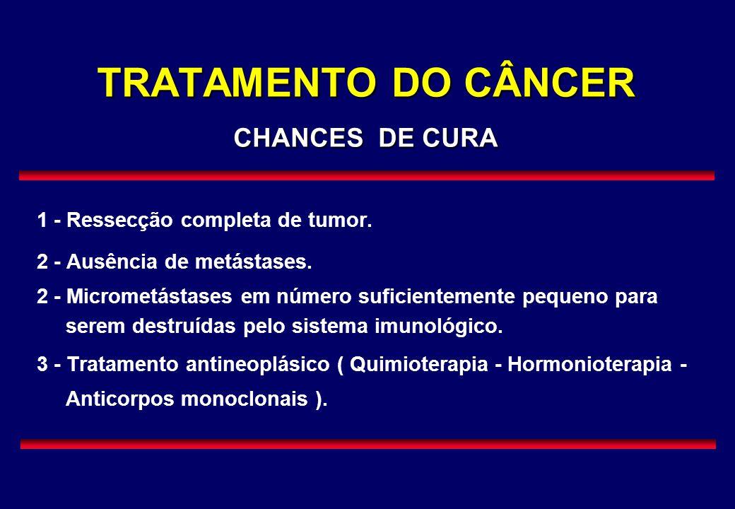 TRATAMENTO DO CÂNCER CHANCES DE CURA 1 - Ressecção completa de tumor. 2 - Ausência de metástases. 2 - Micrometástases em número suficientemente pequen