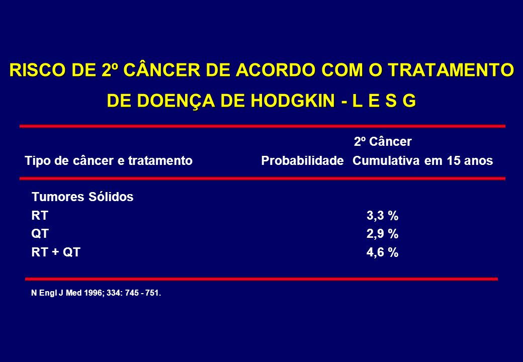 RISCO DE 2º CÂNCER DE ACORDO COM O TRATAMENTO DE DOENÇA DE HODGKIN - L E S G 2º Câncer Tipo de câncer e tratamento Probabilidade Cumulativa em 15 anos