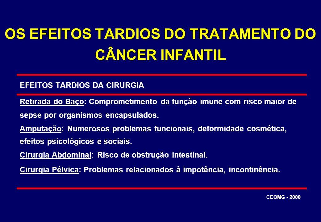 OS EFEITOS TARDIOS DO TRATAMENTO DO CÂNCER INFANTIL EFEITOS TARDIOS DA CIRURGIA Retirada do Baço: Comprometimento da função imune com risco maior de s