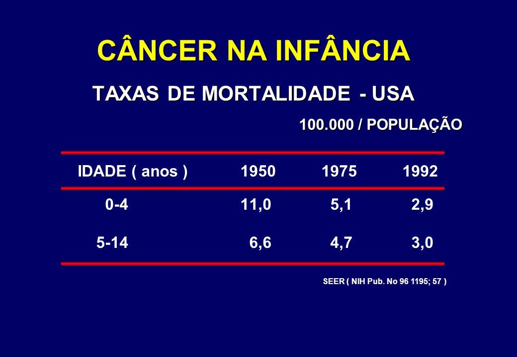 CÂNCER NA INFÂNCIA TAXAS DE MORTALIDADE - USA 100.000 / POPULAÇÃO IDADE ( anos )195019751992 0-411,0 5,1 2,9 5-14 6,6 4,7 3,0 SEER ( NIH Pub. No 96 11
