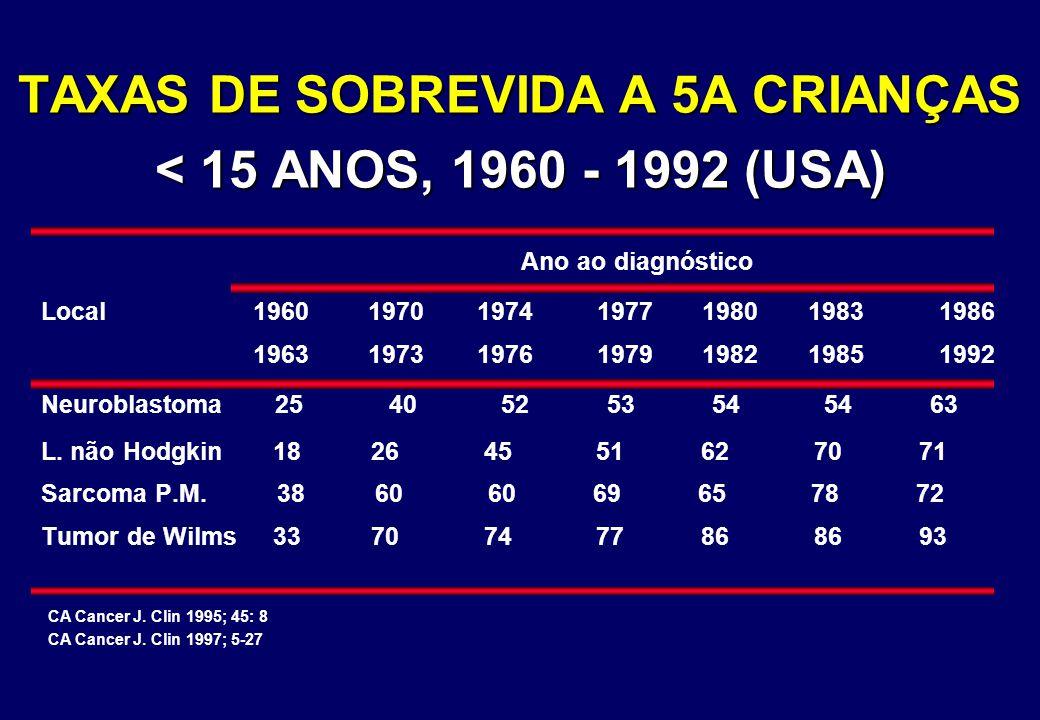 TAXAS DE SOBREVIDA A 5A CRIANÇAS < 15 ANOS, 1960 - 1992 (USA) Ano ao diagnóstico Local 19601970 1974 1977 1980 19831986 19631973 1976 1979 1982 198519