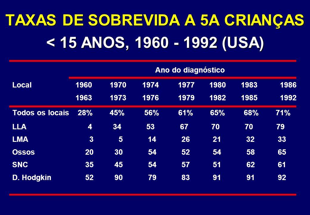 TAXAS DE SOBREVIDA A 5A CRIANÇAS < 15 ANOS, 1960 - 1992 (USA) Ano do diagnóstico Local 19601970 1974 1977 1980 19831986 19631973 1976 1979 1982 198519
