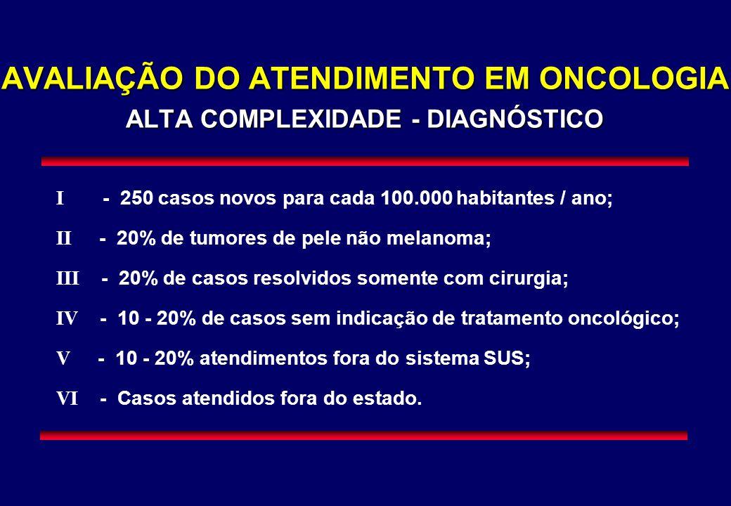 AVALIAÇÃO DO ATENDIMENTO EM ONCOLOGIA ALTA COMPLEXIDADE - DIAGNÓSTICO I - 250 casos novos para cada 100.000 habitantes / ano; II - 20% de tumores de p