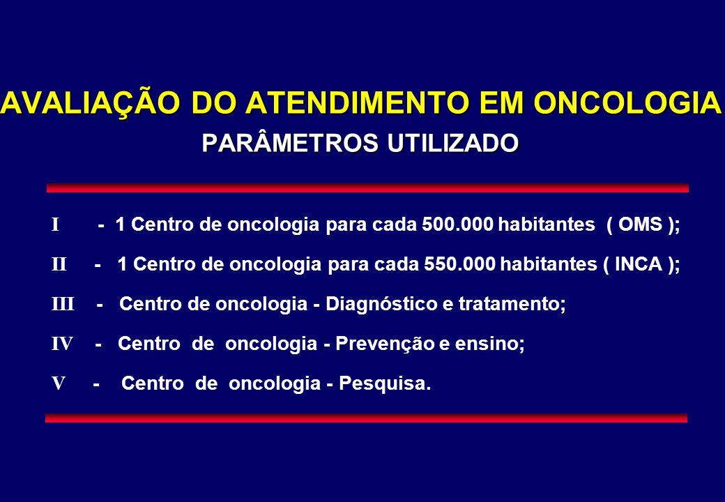 AVALIAÇÃO DO ATENDIMENTO EM ONCOLOGIA PARÂMETROS UTILIZADO I - 1 Centro de oncologia para cada 500.000 habitantes ( OMS ); II - 1 Centro de oncologia