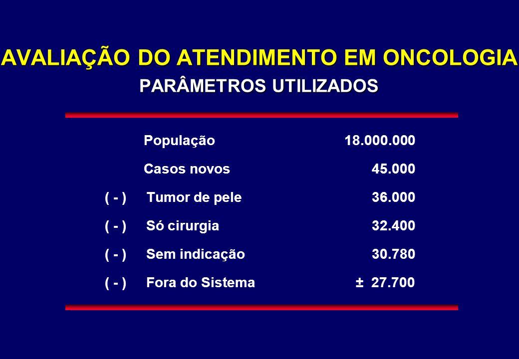 AVALIAÇÃO DO ATENDIMENTO EM ONCOLOGIA PARÂMETROS UTILIZADOS População18.000.000 Casos novos 45.000 ( - ) Tumor de pele 36.000 ( - ) Só cirurgia 32.400