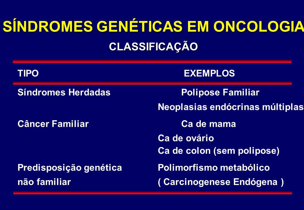 SÍNDROMES GENÉTICAS EM ONCOLOGIA CLASSIFICAÇÃO TIPO EXEMPLOS Síndromes HerdadasPolipose Familiar Neoplasias endócrinas múltiplas Câncer FamiliarCa de