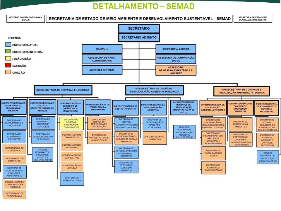 DETALHAMENTO – SEMAD