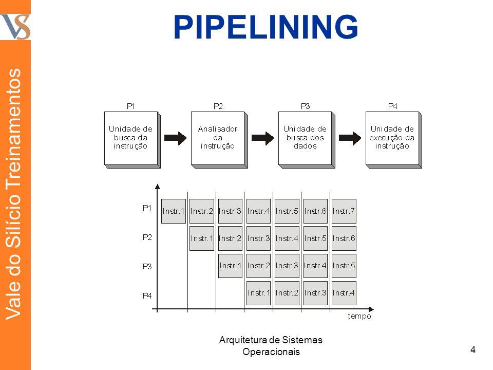 PIPELINING 4 Arquitetura de Sistemas Operacionais Vale do Silício Treinamentos