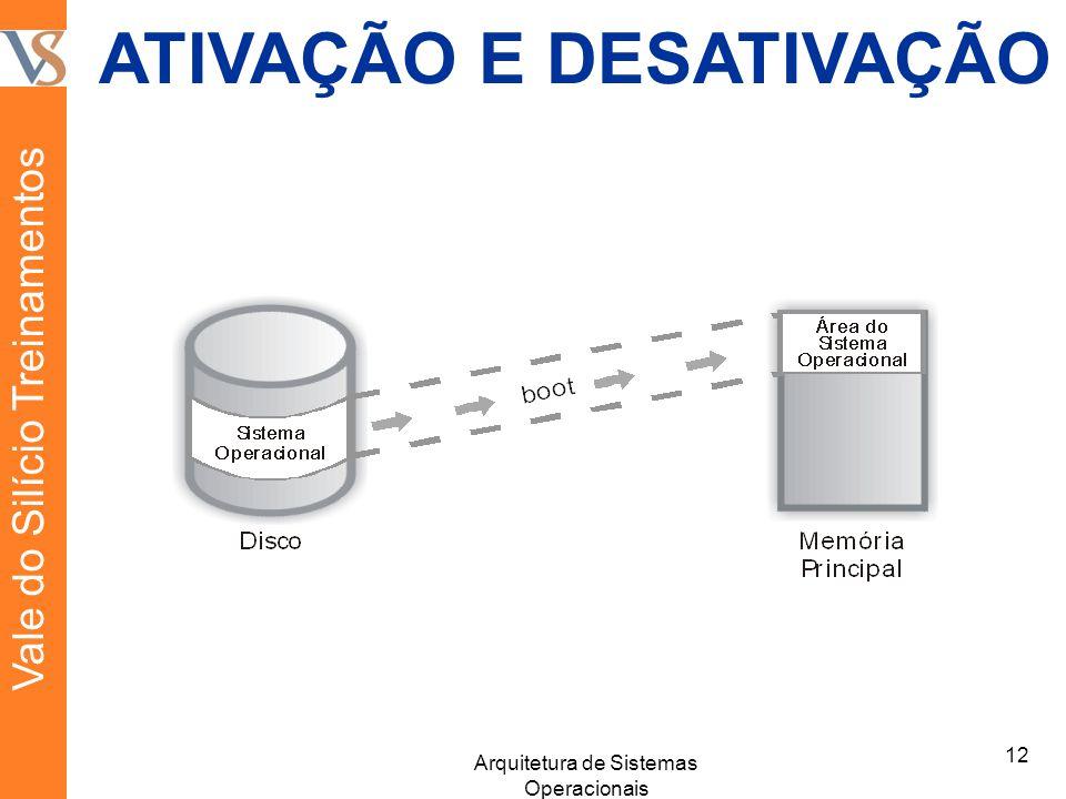ATIVAÇÃO E DESATIVAÇÃO 12 Arquitetura de Sistemas Operacionais Vale do Silício Treinamentos