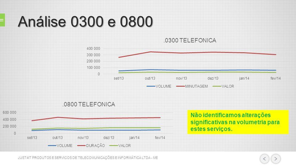 Análise outbound - GERAL Não houve aumento de volume de chamadas que justificasse o aumento de valor da conta da Telefonica.
