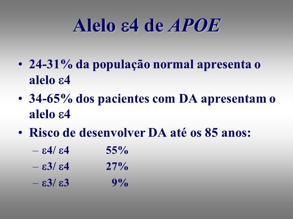 Alelo 4 de APOE 24-31% da população normal apresenta o alelo 4 34-65% dos pacientes com DA apresentam o alelo 4 Risco de desenvolver DA até os 85 anos: – 4/ 455% – 3/ 427% – 3/ 3 9%