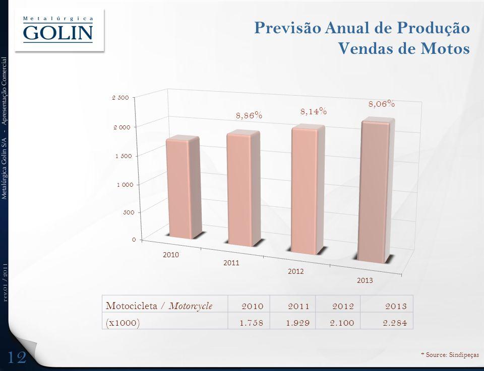 rev.01 / 2011 Previsão Anual de Produção Vendas de Motos Motocicleta / Motorcycle 2010201120122013 (x1000)1.7581.9292.1002.284 12 8,86% * Source: Sind